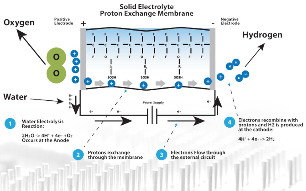 techlonogy-proton