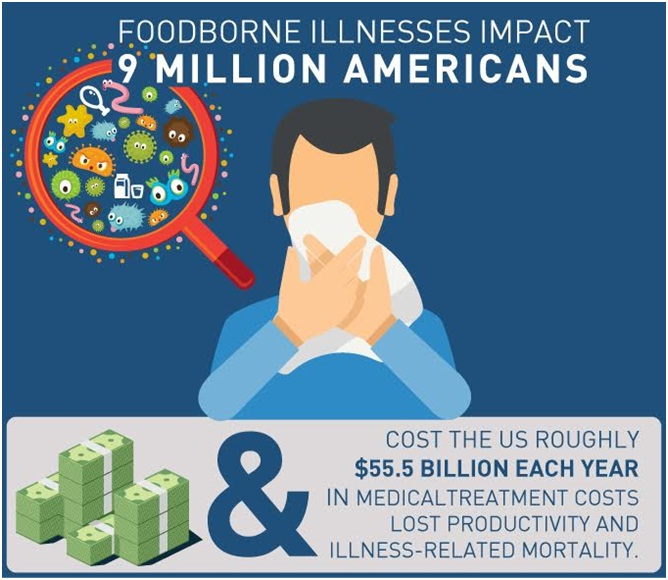 foodborne-illnesses-impact